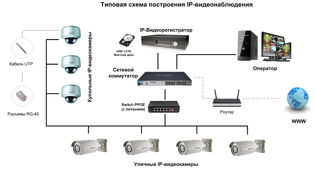 Что собой представляет IP видеонаблюдение?