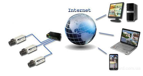 Видеонаблюдение по интернету